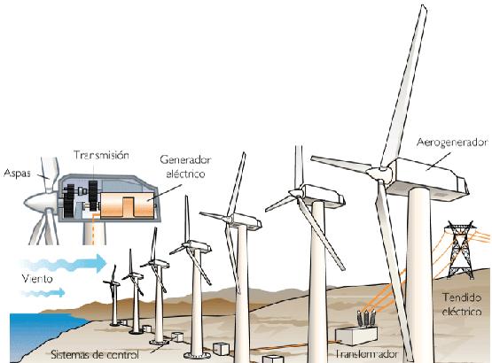 El reto ecologico: energía eólica